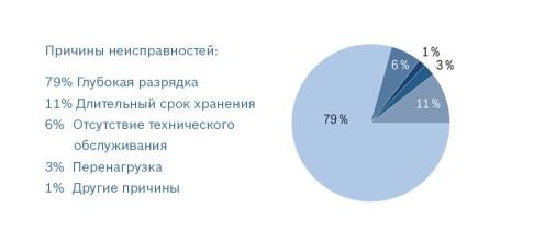 infografik_ausfallgruende_russisch_ru_w486.jpg